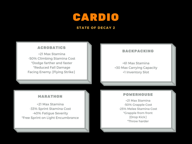 Cardio Diagram SOD2