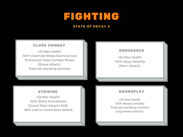 Fighting Diagram SOD2
